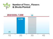 Number of Trees, Flowers & Shrubs Planted