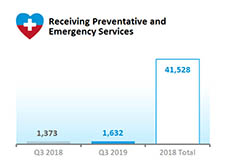 Preventative and Emergency Services